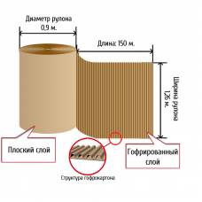 Двухслойный гофрокартон (Д) 150 х (Ш) 1,26 м, d=0,9 м